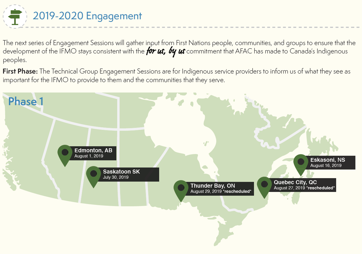 Map of engagement sessions